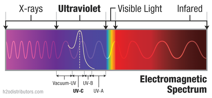 Ultra Violet Electromagnetic Spectrum