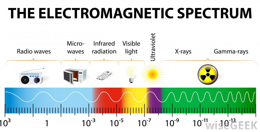 microwaves - electromagnetic spectrum